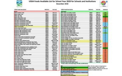 USDA Foods List 2020 Updates